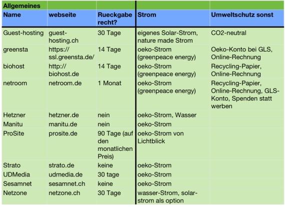 öko Webhosting Anbieter Im Vergleich Zukunftskind
